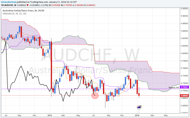 AUDCHF Weekly