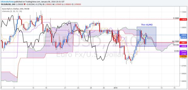 EUR USD H4