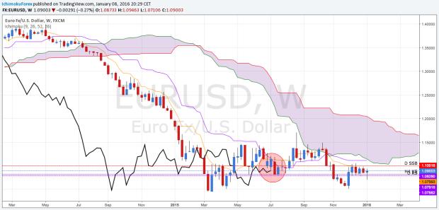 EUR USD WEEKLY