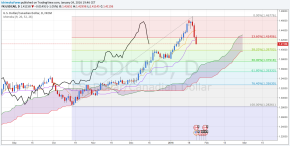 usdcad d