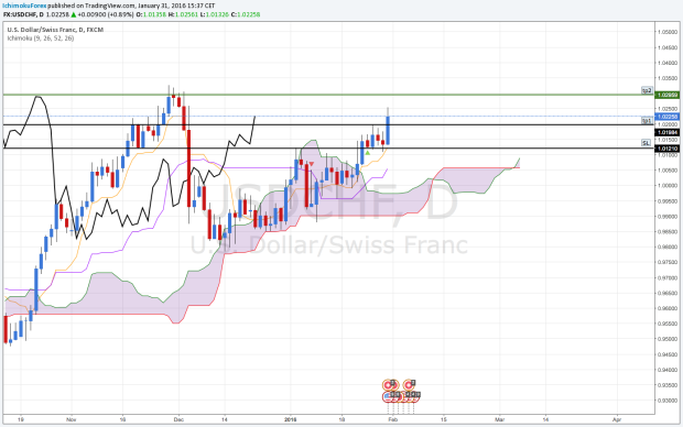 USDCHF D.png